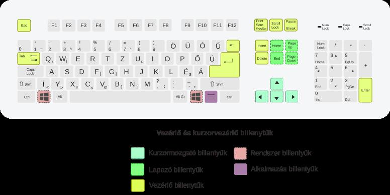 hol van az opció gomb a billentyűzeten bináris opciók előrejelzési táblázata