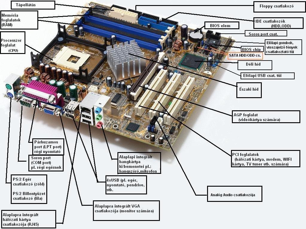 3ce1bd4e2cb2 Órajel generátor – Az általa előállított jel mint egy metronóm ütemezi a  számítógép működését.